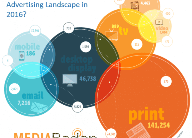 How Integrated is the Ad Landscape?