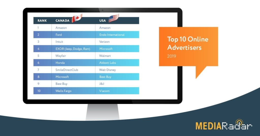 Top 10 Online Advertisers US vs. Canada 2019 chart