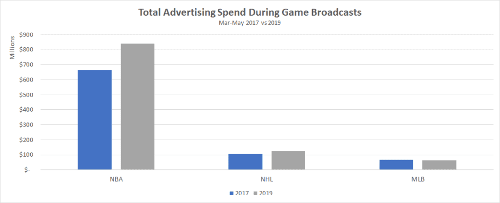 Total Advertising Spend During Game Broadcasts