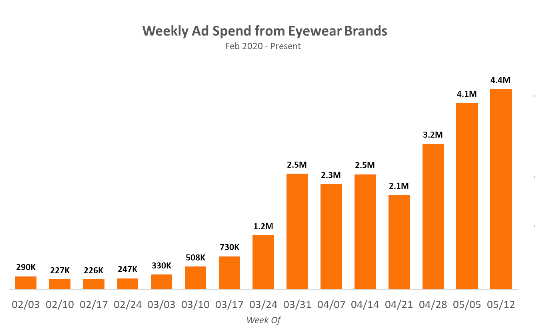 Weekly Ad Spend from Eyewear Brands
