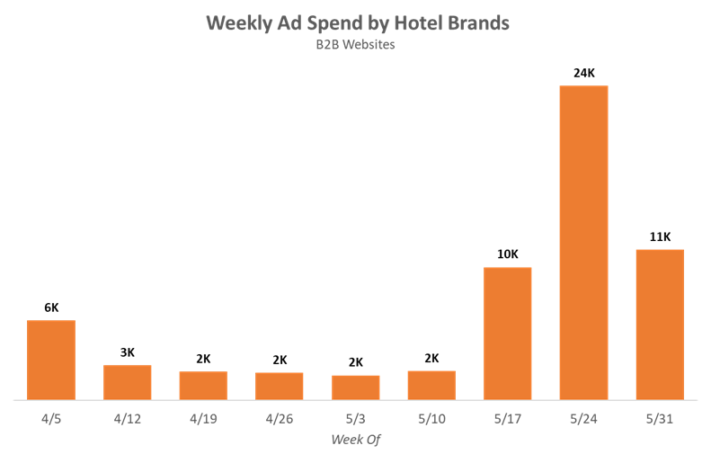 Average weekly ad spend by hotel brands