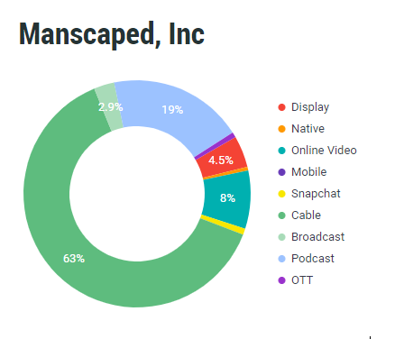 manscaped ad breakdown with chart