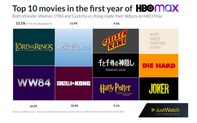 Top movies in the first year of HBO Max chart