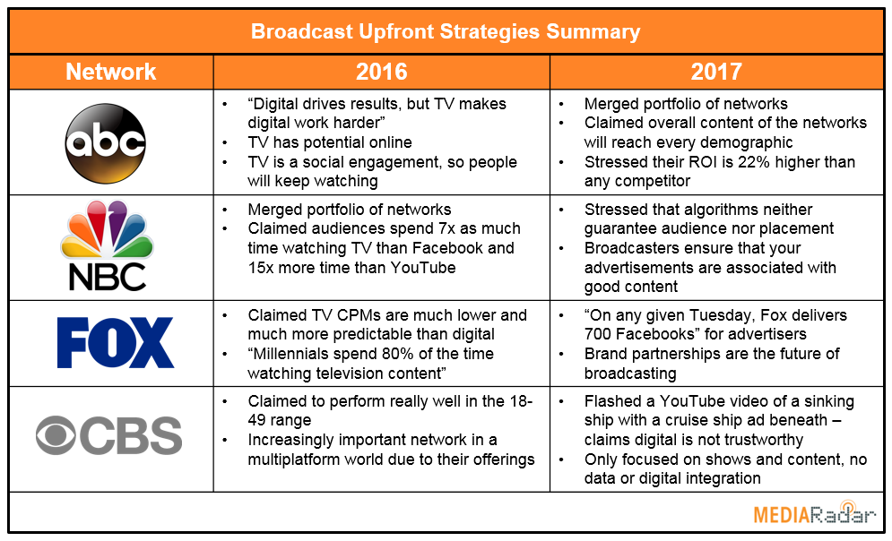 Broadcast Upfront Strategy.png